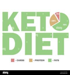 ketogenic diet macros diagram low carbs high healthy fat [ 1300 x 1390 Pixel ]