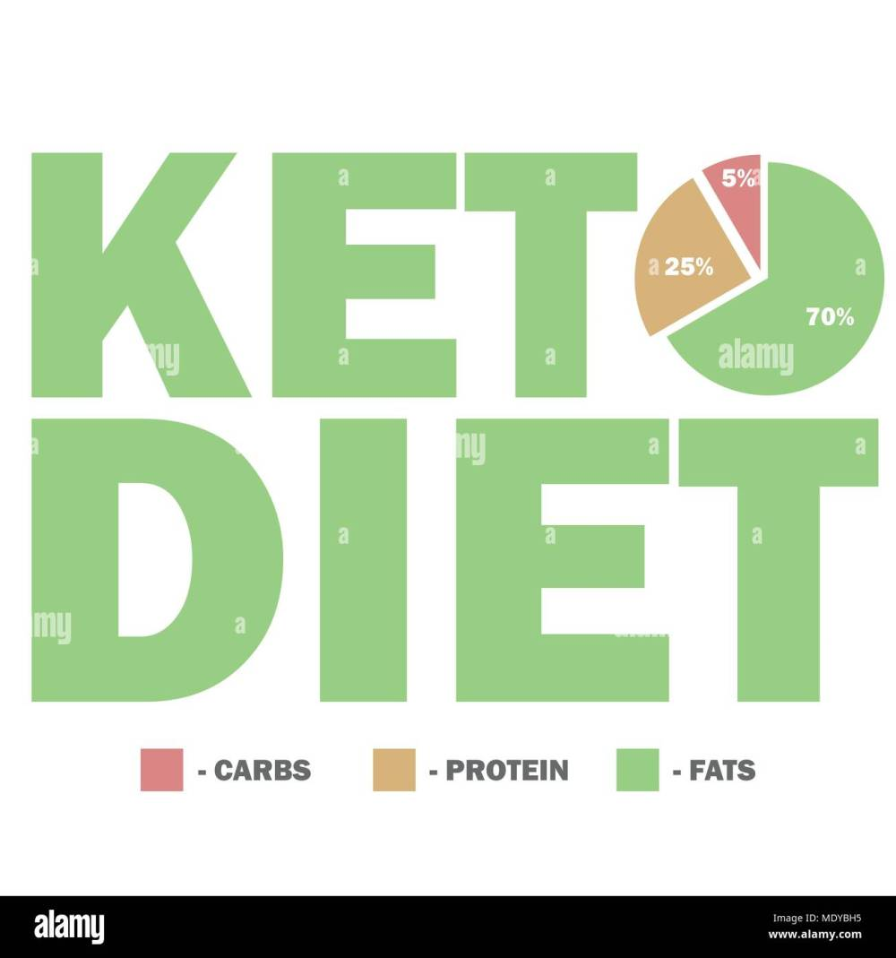 medium resolution of ketogenic diet macros diagram low carbs high healthy fat
