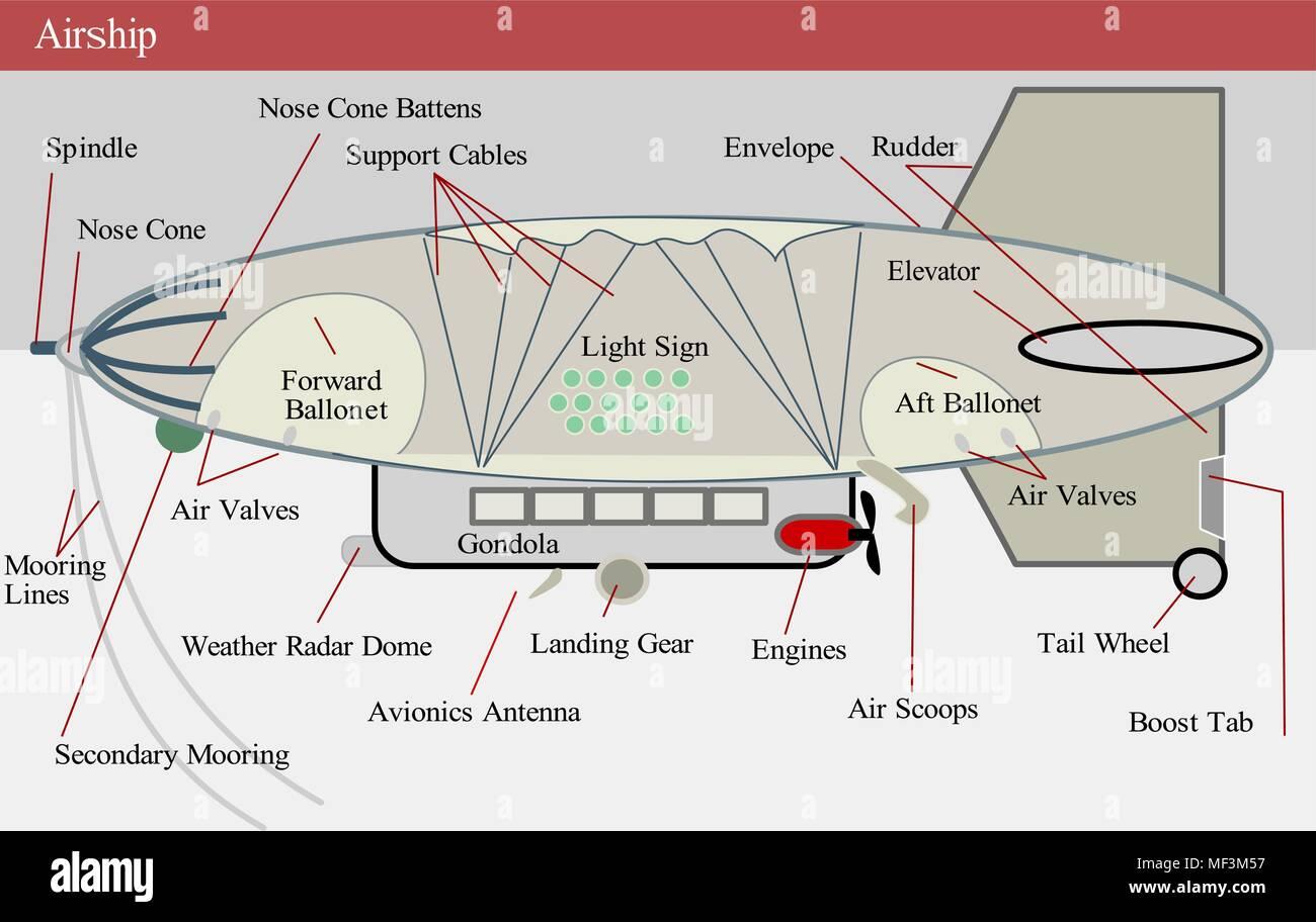Airship Lighter Than Air Diagram Vector Illustration Stock Vector Art Amp Illustration Vector