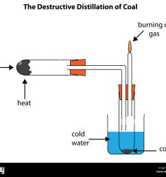 labelled diagram to show the destructive distillation of coal forming coal tar and coal gas  [ 1300 x 1121 Pixel ]