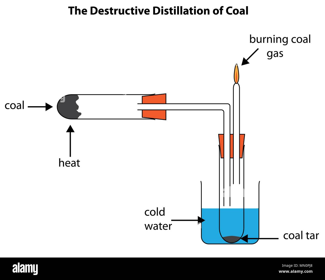 hight resolution of labelled diagram to show the destructive distillation of coal forming coal tar and coal gas