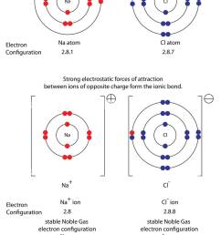 diagram to show ionic bonding in sodium chloride stock image [ 855 x 1390 Pixel ]