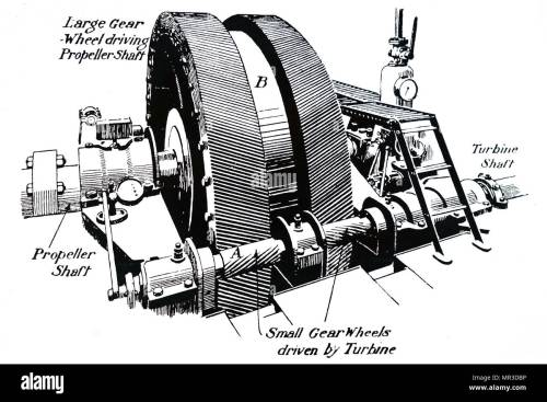 small resolution of diagram depicting parsons gearing down machinery for steam turbines which allowed the turbine to be run much faster that the propeller