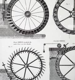 diagram depicting various forms of water wheels including at fig 5 a pitch back overshot wheel created by abraham rees 1743 1825 a welsh nonconformist  [ 978 x 1390 Pixel ]