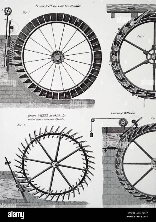 small resolution of diagram depicting various forms of water wheels including at fig 5 a pitch back overshot wheel created by abraham rees 1743 1825 a welsh nonconformist