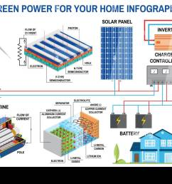 solar panel and wind power generation system for home infographic simplified diagram of an off [ 1300 x 956 Pixel ]