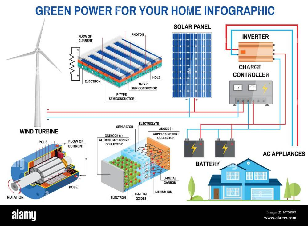 medium resolution of solar panel and wind power generation system for home infographic simplified diagram of an off