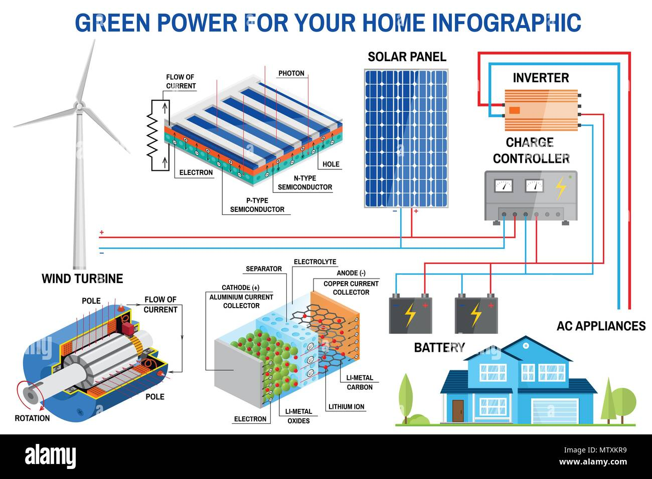 hight resolution of solar panel and wind power generation system for home infographic simplified diagram of an off