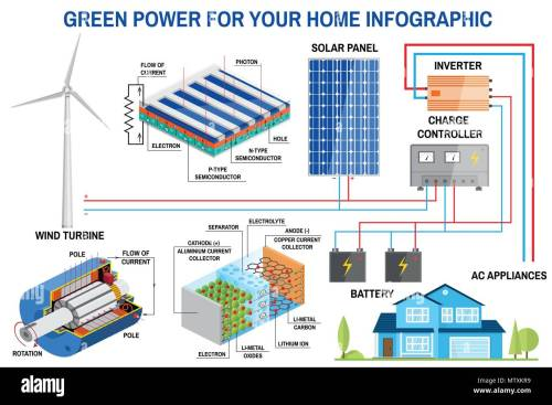 small resolution of solar panel and wind power generation system for home infographic simplified diagram of an off