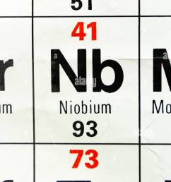 the element niobium nb as seen on a periodic table chart as used in [ 866 x 1390 Pixel ]