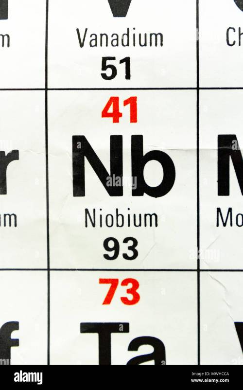 small resolution of the element niobium nb as seen on a periodic table chart as used in