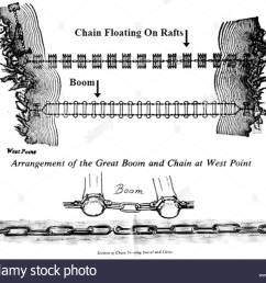 english iron chain and boom at west point 4 july 1776 http www ringwoodmanor org robert erskine html 93 boom and iron chain  [ 1300 x 1063 Pixel ]