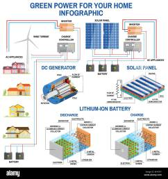 solar panel and wind power generation system for home infographic simplified diagram of an off [ 1300 x 1390 Pixel ]