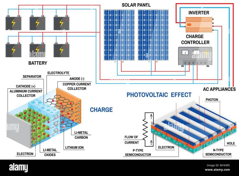 medium resolution of solar energy panels diagram solar energy diagram stock wiring solar panels diagram solar energy diagram stock