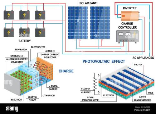 small resolution of solar energy panels diagram solar energy diagram stock wiring solar panels diagram solar energy diagram stock