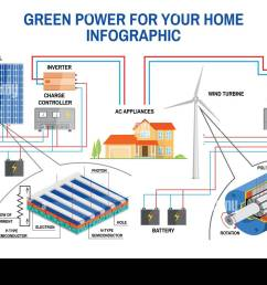 solar panel and wind power generation system for home infographic solar power diagram house power from turbine or solar [ 1300 x 956 Pixel ]