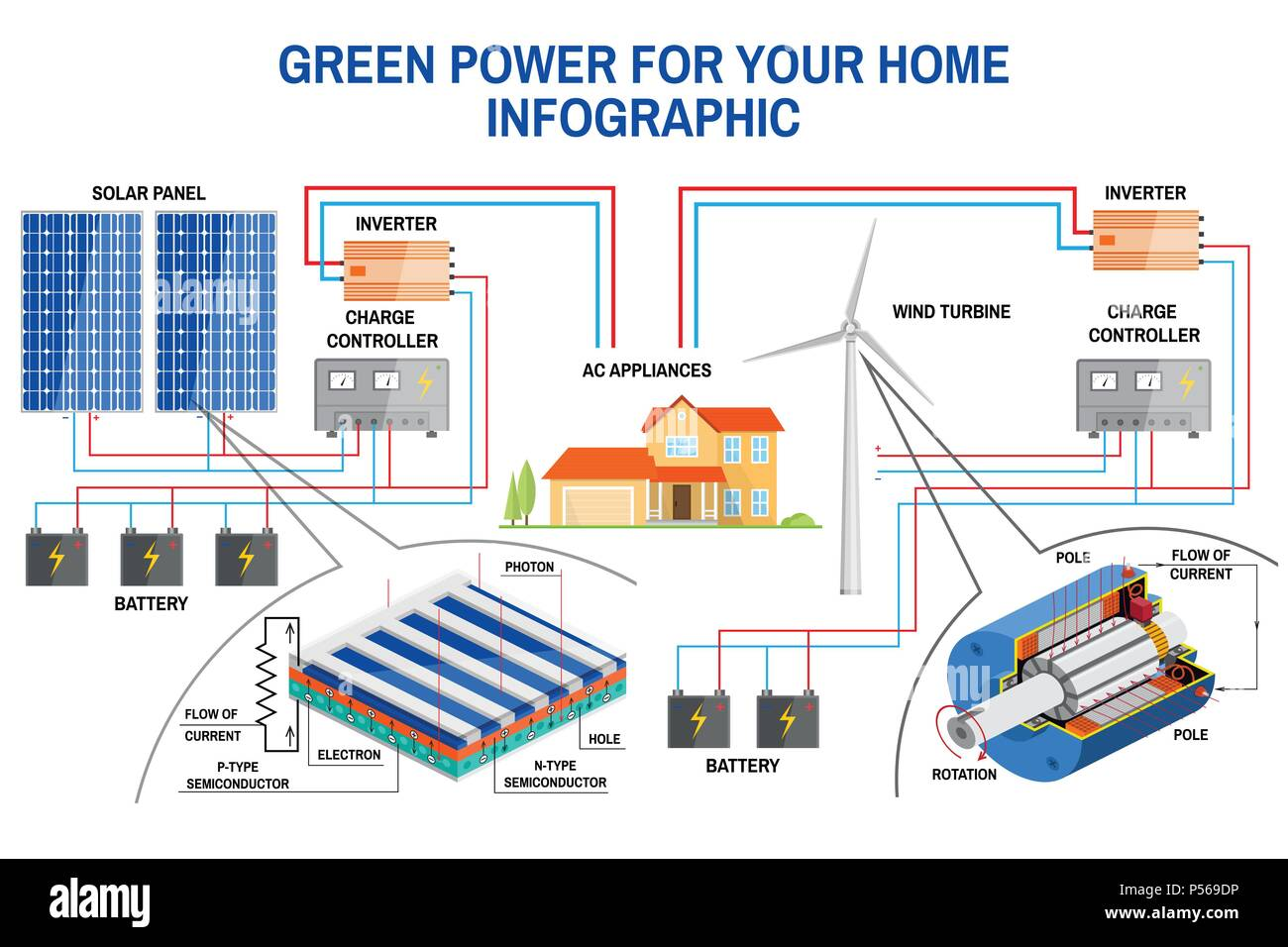 hight resolution of solar panel and wind power generation system for home infographic solar power diagram house power from turbine or solar