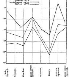 70 aim girard recherches sur la pomme de terre industrielle 1900 diagramme 12  [ 1014 x 1390 Pixel ]