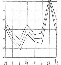 70 aim girard recherches sur la pomme de terre industrielle 1900 diagramme 11  [ 923 x 1390 Pixel ]