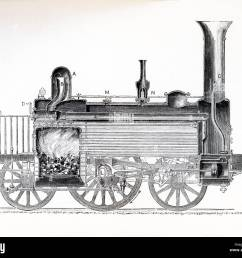 this 1870s illustration shows a section of a locomotive in the 1870s the boiler is [ 1300 x 1106 Pixel ]