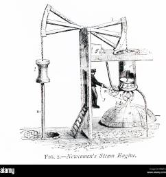 this 1870s illustration shows how newcomen s steam engine worked english inventor thomas newcomen 1664 1729 invented the first practical steam engine in  [ 1300 x 1284 Pixel ]
