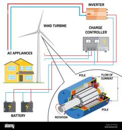 wind turbine system for home renewable energy concept simplified diagram of an off grid system dc generator battery charge controller and invert [ 1300 x 1390 Pixel ]