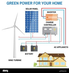 solar panel and wind power generation system for home renewable solar power diagram house power from turbine or solar [ 1300 x 1390 Pixel ]
