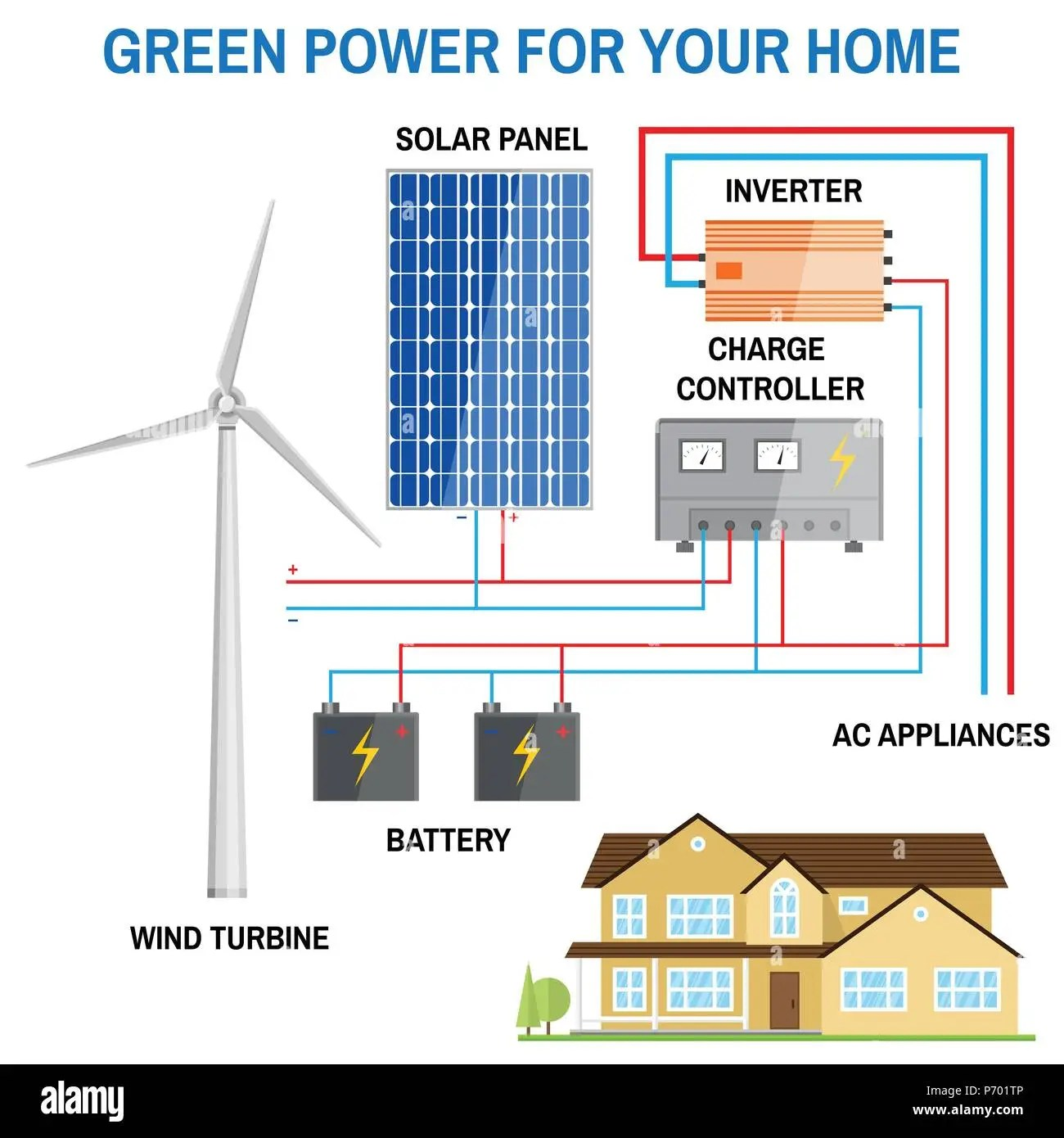 hight resolution of solar panel and wind power generation system for home renewable solar power diagram house power from turbine or solar