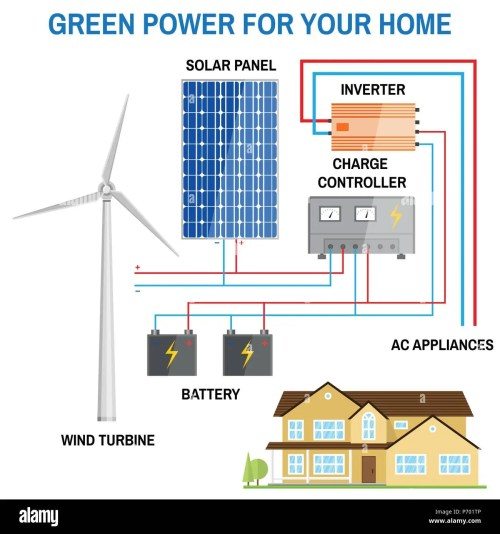 small resolution of solar panel and wind power generation system for home renewable solar power diagram house power from turbine or solar