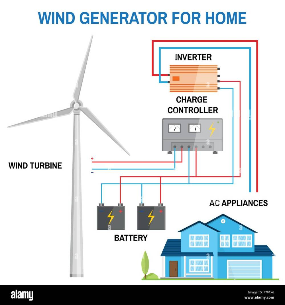 medium resolution of wind generator for home renewable energy concept simplified diagram of an off grid