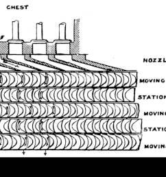 diagram turbine nozzles wiring diagram operations 1703 the steam turbine 1911 fig 27 diagram of [ 1300 x 807 Pixel ]