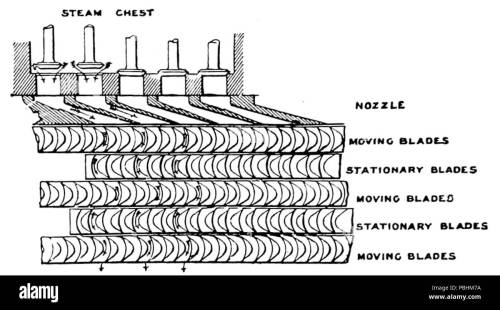 small resolution of diagram turbine nozzles wiring diagram operations 1703 the steam turbine 1911 fig 27 diagram of