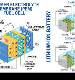 fuel cell and li ion battery diagram vector device that converts chemical potential energy into electrical energy fuel cell uses hydrogen gas and oxygen  [ 1300 x 956 Pixel ]