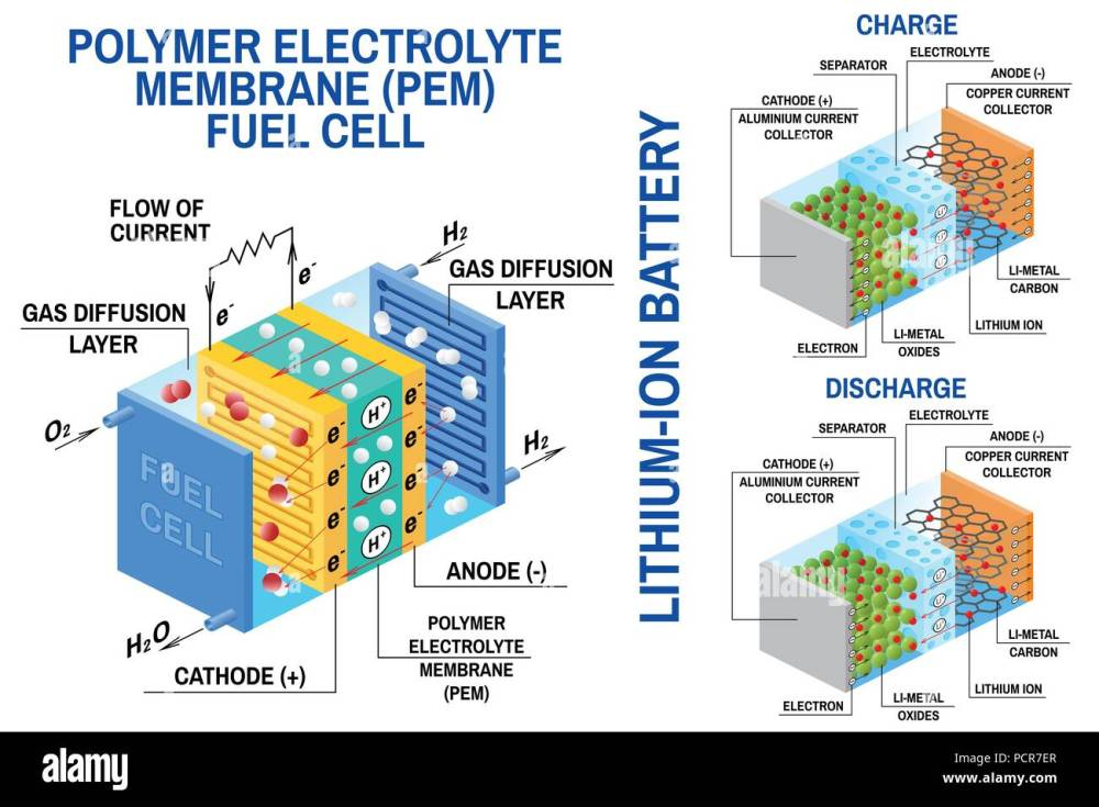medium resolution of fuel cell and li ion battery diagram vector device that converts chemical potential energy into electrical energy fuel cell uses hydrogen gas and oxygen