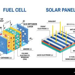 Diagram Of Cellular Energy Emg Wiring 1 Volume 3 Way Switch Fuel Cell Stock Photos And