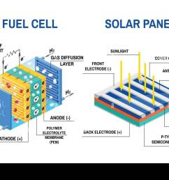 process of converting light to electricity and fuel cell diagram renewable energy concept vector illustration solar panel and device that converts  [ 1300 x 956 Pixel ]