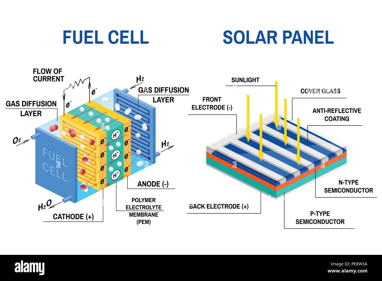 hight resolution of process of converting light to electricity and fuel cell diagram renewable energy concept vector illustration solar panel and device that converts