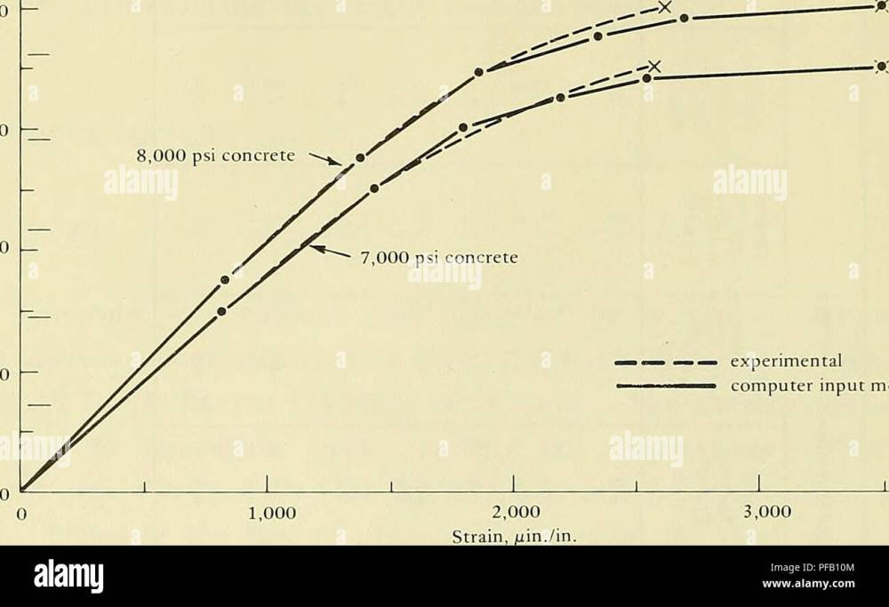 medium resolution of design for implosion of concrete cylinder structures under hydrostatic loading underwater concrete construction