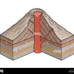 Volcano Diagram Pipe Vdo Gauges Wiring Diagrams Stock Photos And