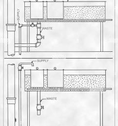 two possible plumbing configurations of a steam table plumbing interconnectivity digitally enhanced and colorized diagram 1936 image courtesy centers for  [ 936 x 1390 Pixel ]
