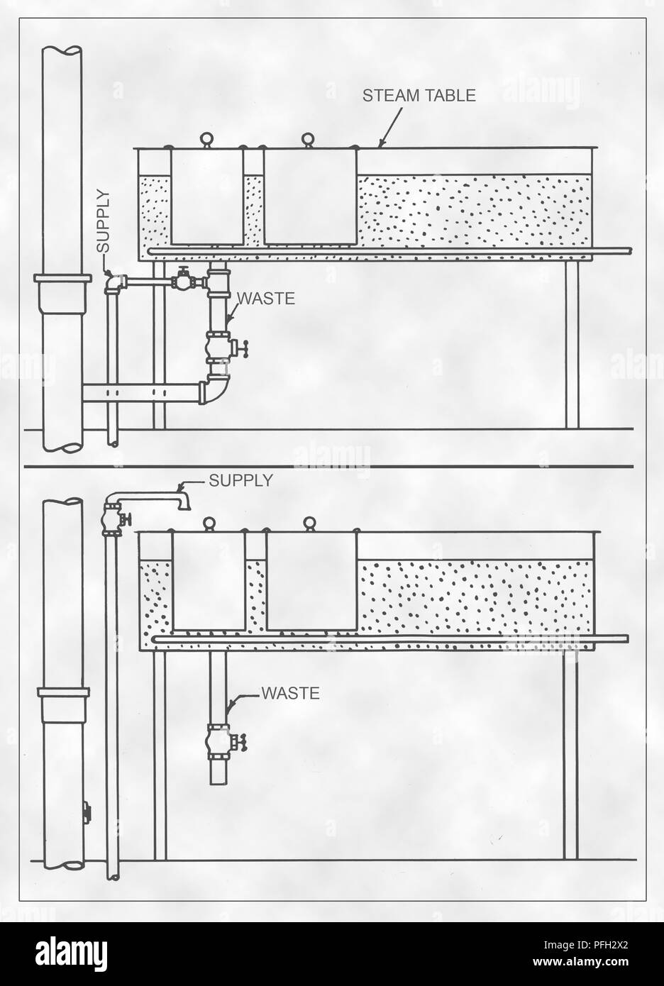 hight resolution of two possible plumbing configurations of a steam table plumbing interconnectivity digitally enhanced and colorized diagram 1936 image courtesy centers for