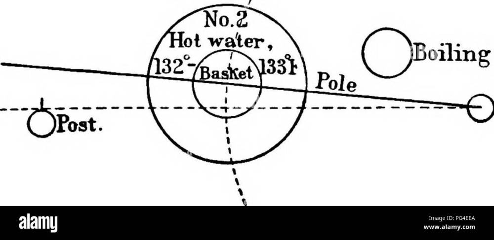 medium resolution of plant diseases boiling water ipost fia 159 diagram showing a convenient arrangement of utensils for the jensen hot water treatment