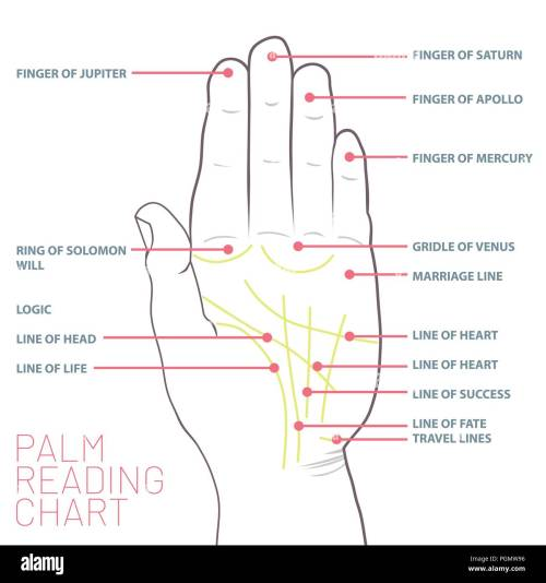 small resolution of palm reading chart palmistry map of the palm s main lines