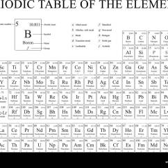 Periodic Elements Diagram Hart Wiring Table Black And White Stock Photos Of The In With 4 New Included On