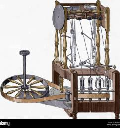 spinning frame designed in 1767 by richard arkwright 1732 1792  [ 1300 x 1267 Pixel ]