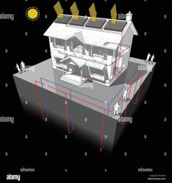 diagram of a classic colonial house with ground source heat pump and solar panels on the roof as source of energy for heating and radiators [ 1300 x 1390 Pixel ]