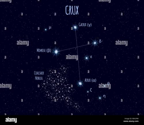 small resolution of crux the southern cross constellation vector illustration with the names of basic stars