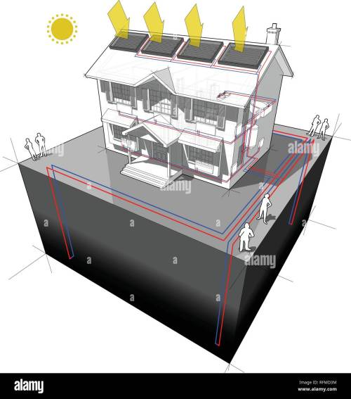 small resolution of diagram of a classic colonial house with ground source heat pump with 4 wells as source of energy for heating and radiators