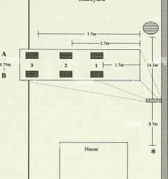 cedar hedge table w bird feeders maple tree fence q muffin tin h observer figure 1 diagram of stxidy location  [ 1019 x 1390 Pixel ]