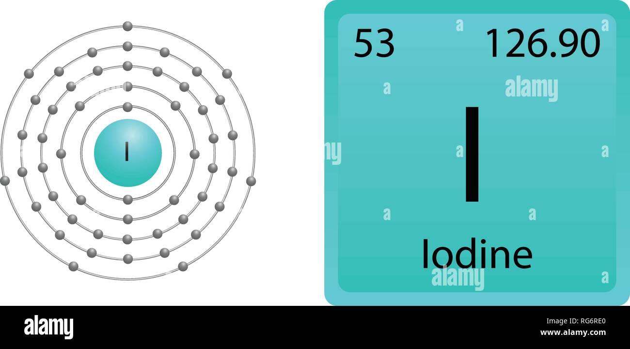 hight resolution of iodine atom shell
